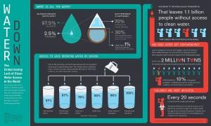 Water in Catholic Social Teaching