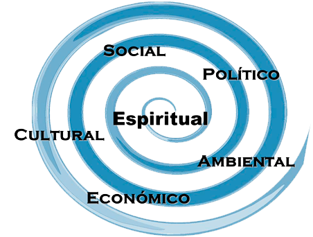 Sustainability Program Local and Regional