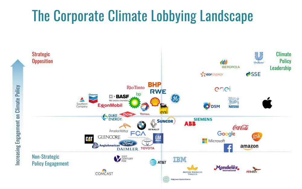 Climate science development, fossil fuel companies response