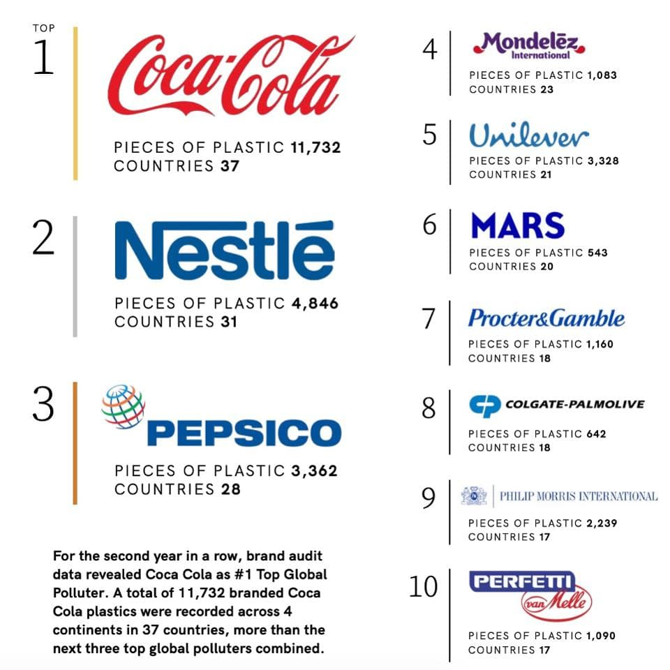 Coca-Cola foi nomeada a marca mais poluidora do mundo em resíduos plásticos – Humanitas Unisinos Institute